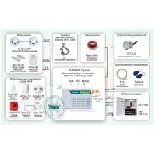 Автономная система охранно-пожарной сигнализации с поддержкой беспроводных адресных извещателей и тремя каналами передачи данных: Ethernet, Wi-Fi, GSM Типовое решение: ОПС-044