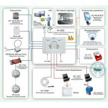 GSM-система охранно-пожарной сигнализации с удвоением зон и подключением технологического оборудования Типовое решение: ОПС-046