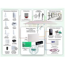 Автономная радиосистема охранно-пожарной сигнализации с оповещением по GSM каналу Типовое решение: ОПС-048