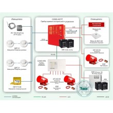 Автоматическая система пожаротушения на базе генераторов огнетушащего аэрозоля Типовое решение: СП-009