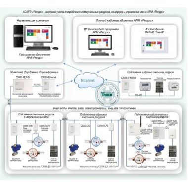 АСКУЭ «Ресурс» - система учета потребления коммунальных ресурсов, контроля и управления ими в АРМ «Ресурс» Типовое решение: УМД-001